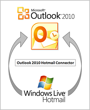 setup Hotmail account in Outlook